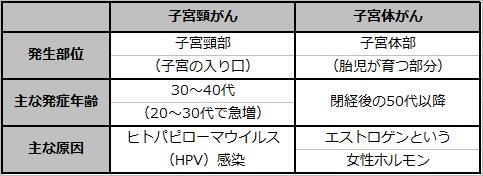 奥田喜代司オフィシャルサイト 子宮頸がん表